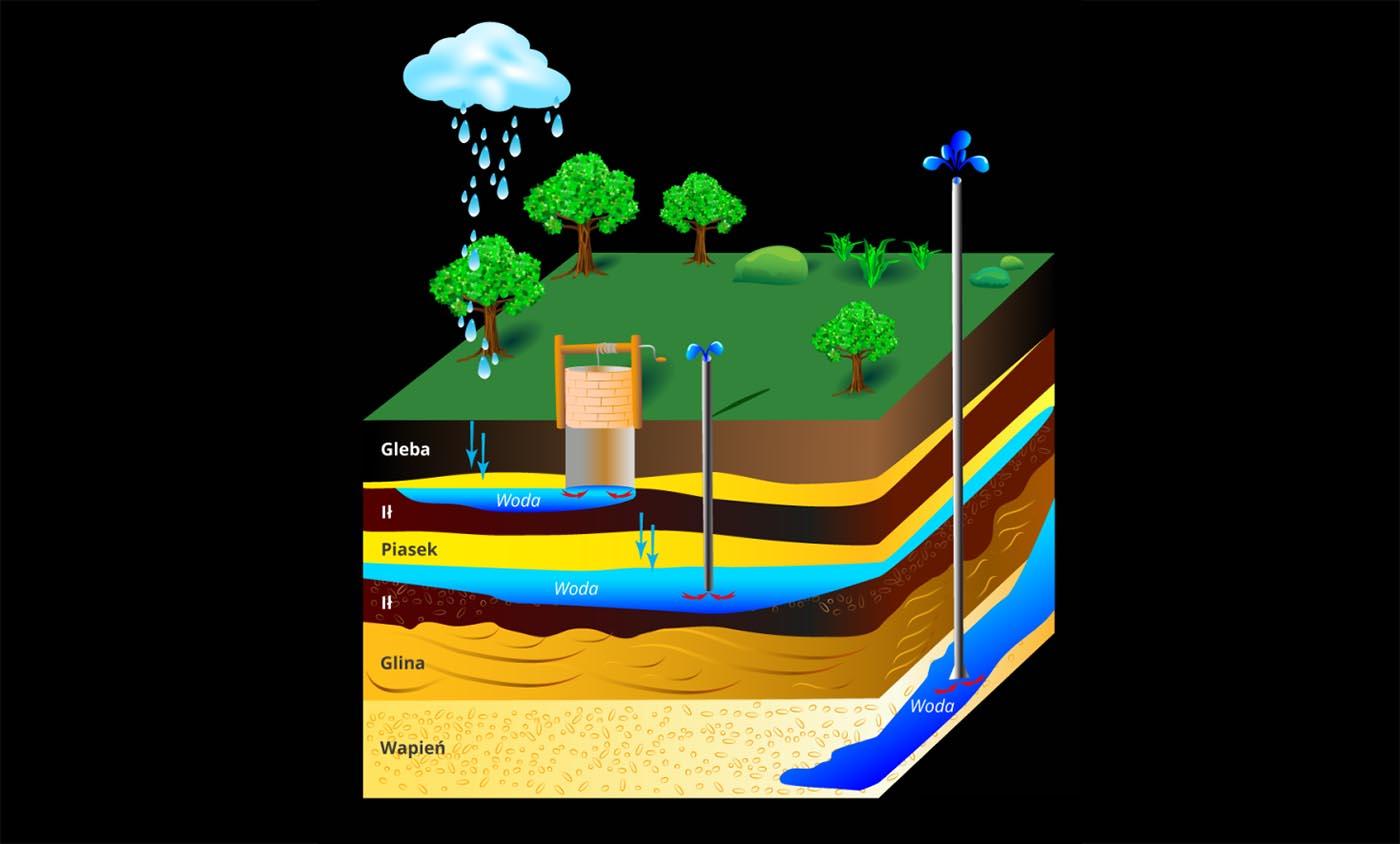 Zasady budowystudni głębinowej